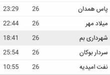 تیم فوتبال شهرداری بم لیگ ۲ فوتبال ایران نجات از سقوط پایان فصل وضعیت شهرداری بم